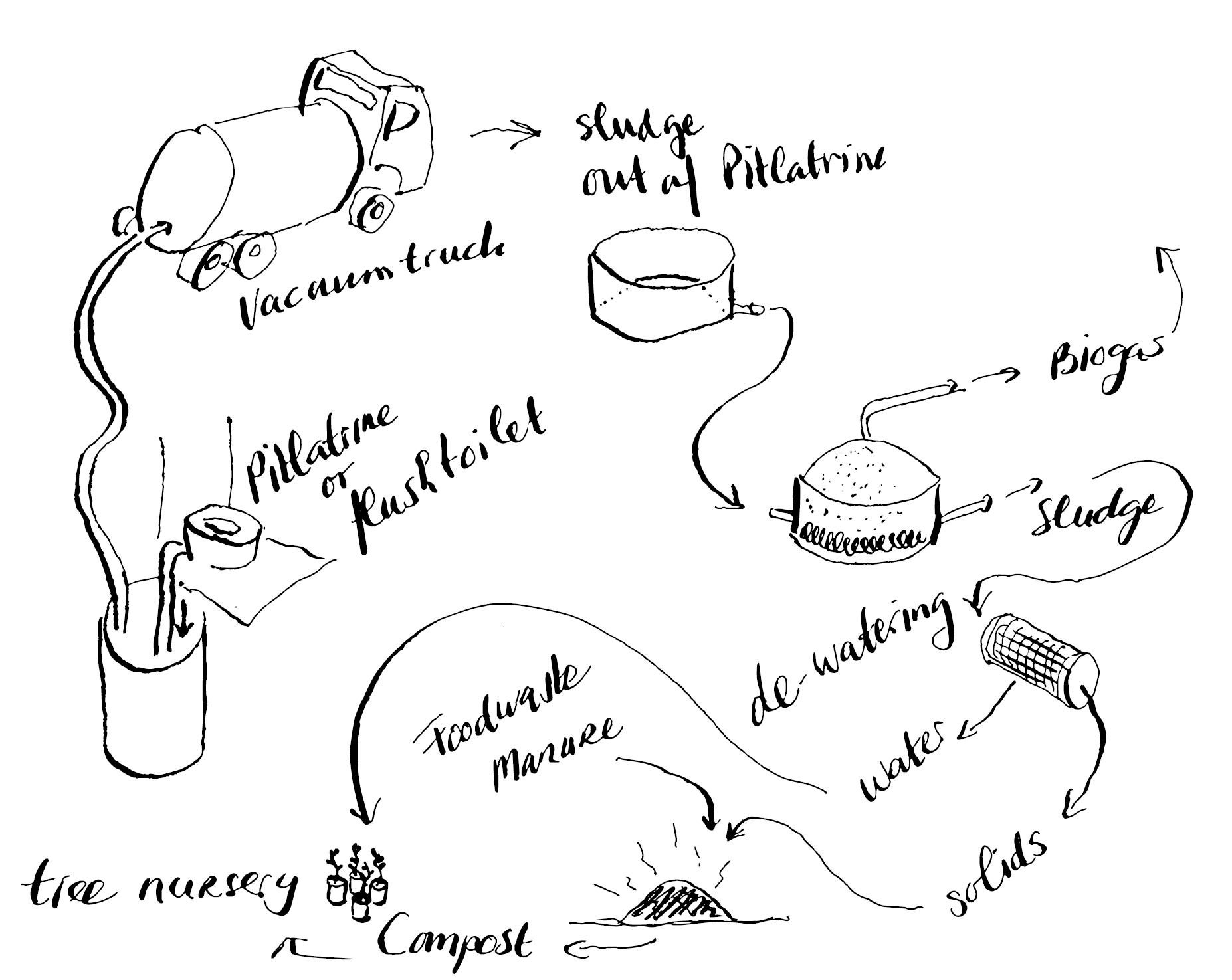 proces sketch